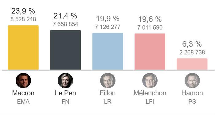 Résultats des élections présidentielles 2017